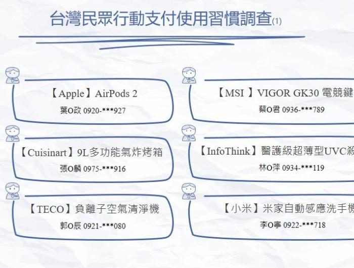 得獎名單—台灣民眾行動支付使用習慣調查
