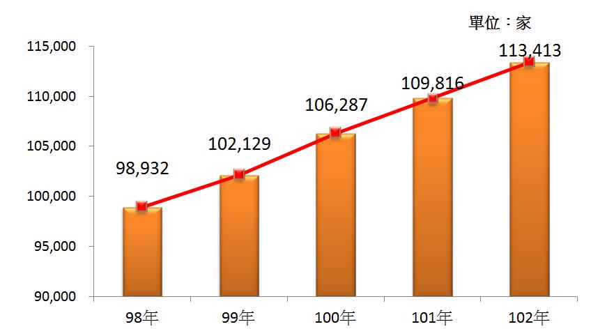 圖1 98年~102年我國餐飲業之營利事業家數