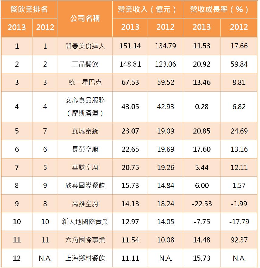 2012年~2013年我國餐飲業者排名