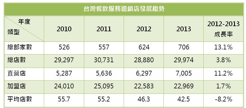 2010年~2013年我國餐飲服務連鎖店發展趨勢