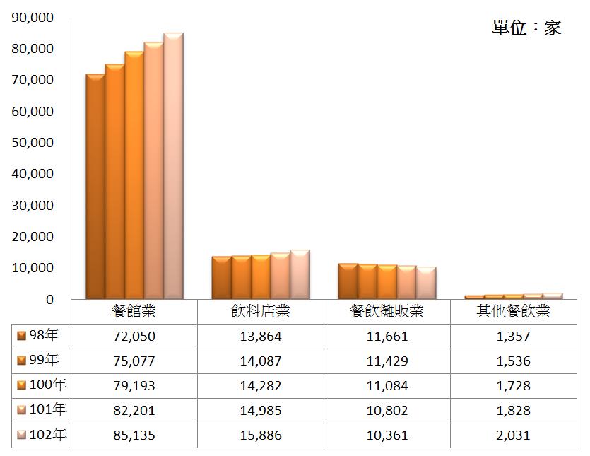 圖4 98年~102年我國各餐飲產業別之營利事業家數
