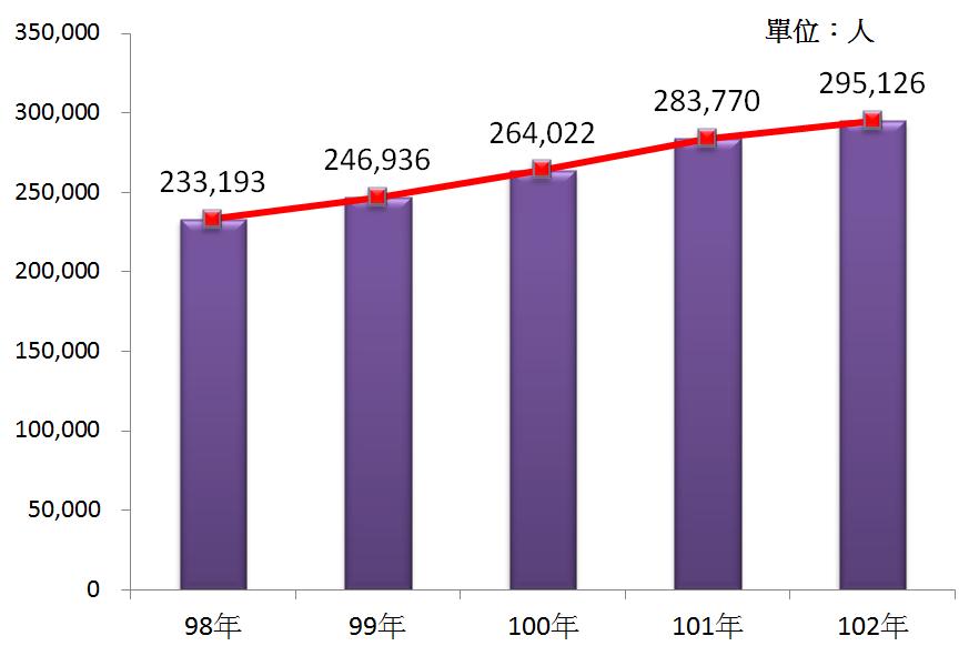 圖3 98年~102年我國餐飲業從業人數