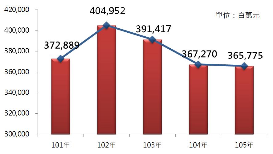 圖4  101年~105年不動產經營及相關服務業銷售額