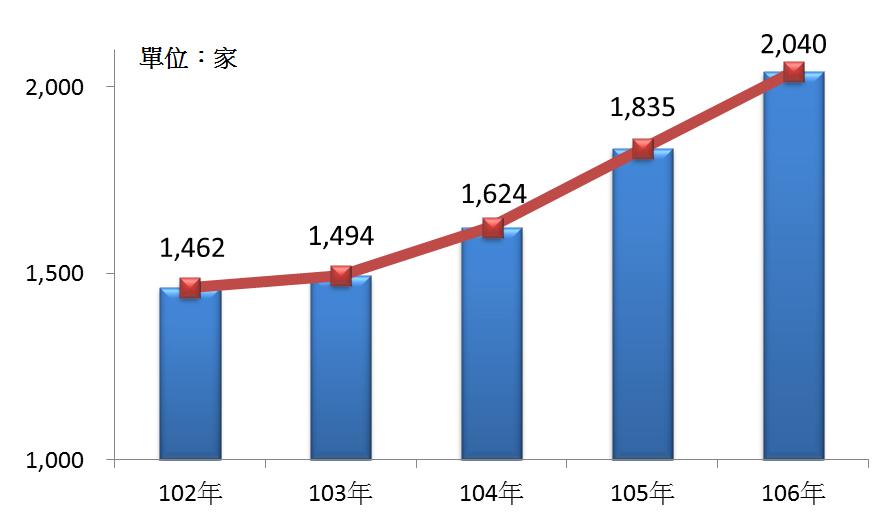 圖2 102年~106年我國運動服務業之營利事業家數