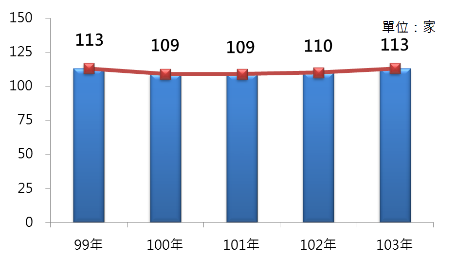 2 99年~103年我國光電材料及元件製造業之營利事業家數