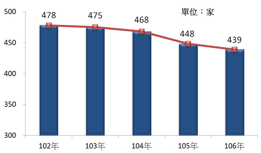 圖2 102年~106年我國半導體製造業之營利事業家數