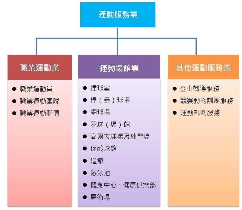 圖1 運動服務業