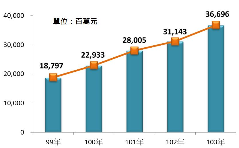 圖2 99年~103年我國旅行及相關代訂服務業之營業額
