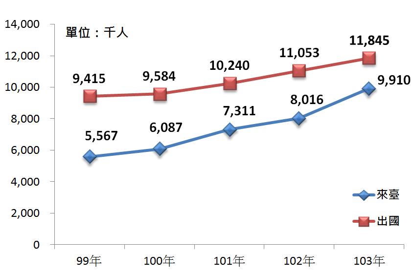 圖5 99年~103年來臺旅客及國民出國人次變化