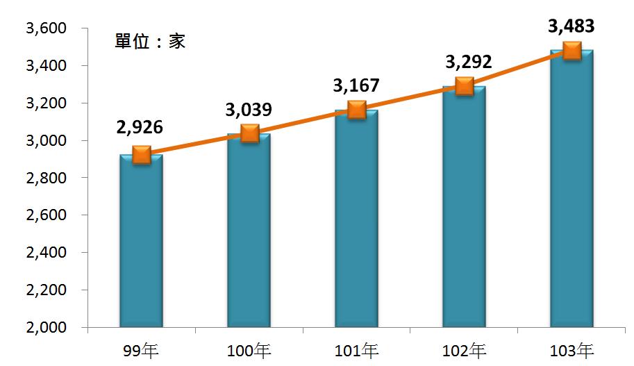 圖1 99年~103年我國旅行及相關代訂服務業之營利事業家數