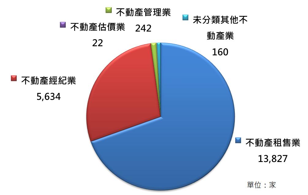 圖2 105年不動產經營及相關服務業營利事業之細產業類別營利事業家數