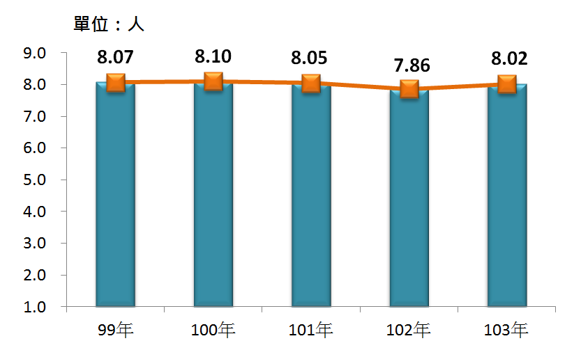 圖4 99年~103年我國旅行及相關代訂服務業之平均各家從業人數