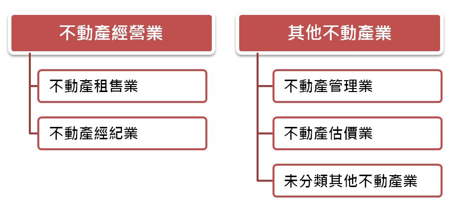 圖1 不動產經營及相關服務業分類及範疇