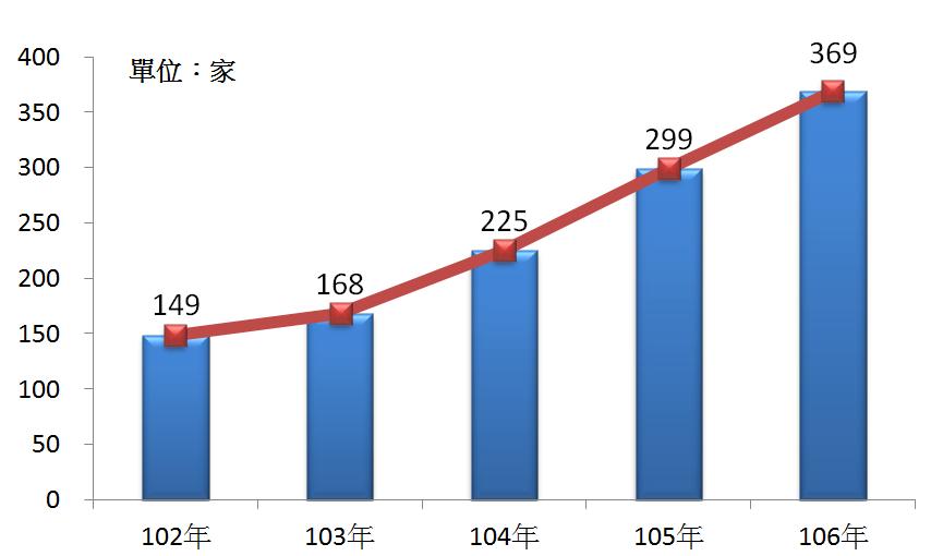 圖6 102年~106年我國健身中心、健康俱樂部之營利事業家數