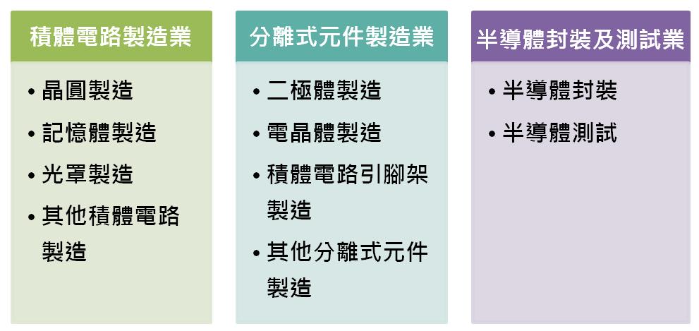 圖1 半導體製造業分類及範疇