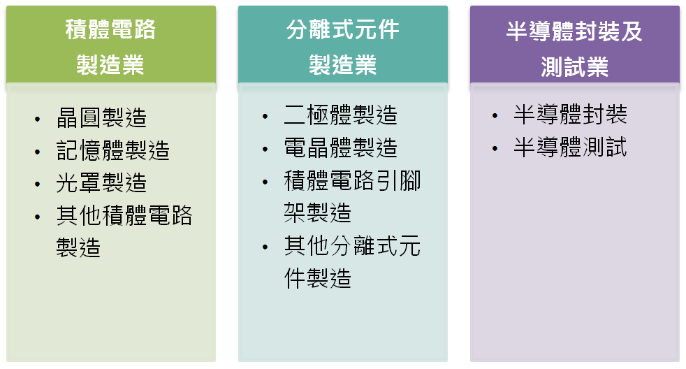 圖1半導體製造業範疇
