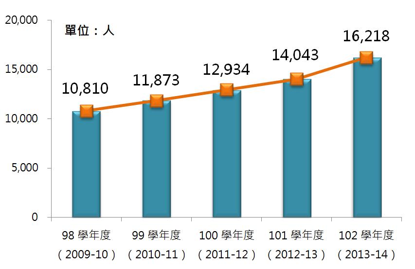 圖6 98學年度~102學年度觀光餐旅科系畢業生人數成長趨勢