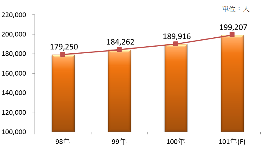 圖3 98年~101年我國餐館業之從業人數