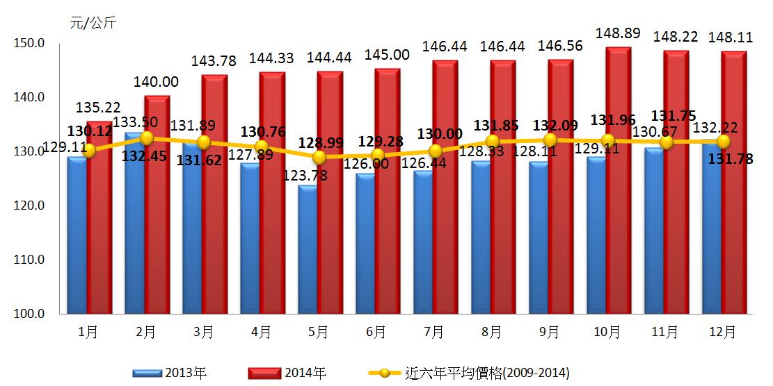 9近年臺灣白肉雞零售價格月份變動情況