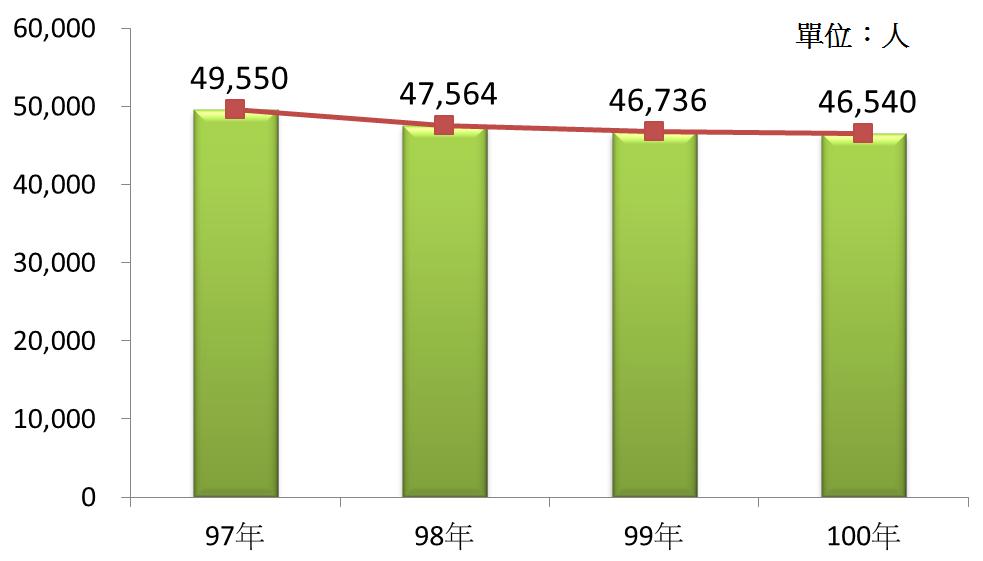 圖4 97年~100年我國成衣及服飾品製造業之從業人員數