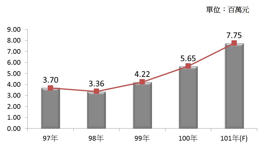 圖4 97年~101年我國殯葬業之平均各業者營業額