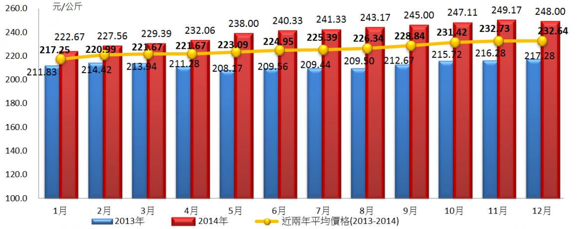 圖11 近年臺灣有色母雞零售價格月份變動情況