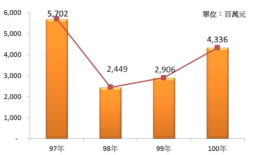 圖2 97年~100年我國基金管理業之總體營收