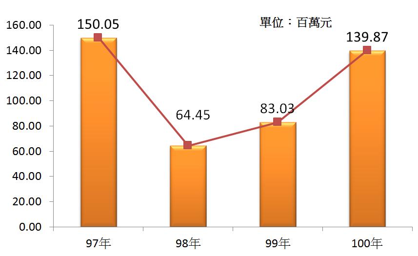 圖3 97年~100年我國基金管理業之平均各家營業額