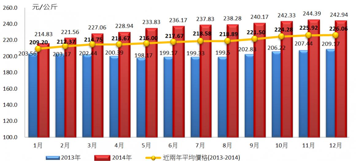圖10 近年臺灣有色公雞零售價格月份變動情況