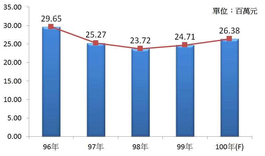 圖3 96年~100年我國食品、飲料及菸草製品批發業之業者平均營業額