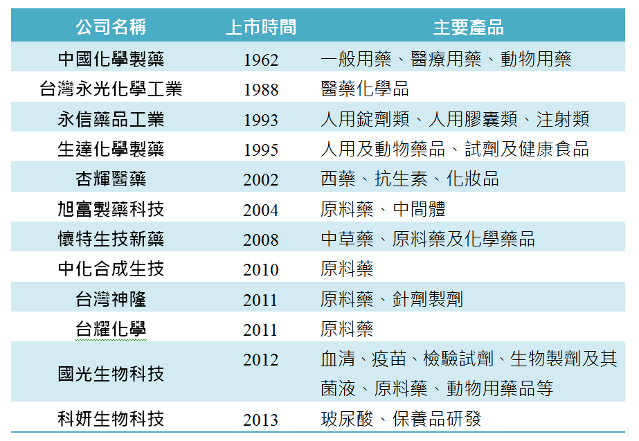 表1 臺灣製藥業上市公司概況