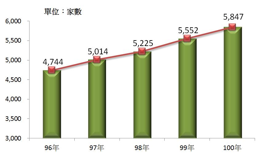 圖1 96年~100年我國住宿服務業營利事業家數