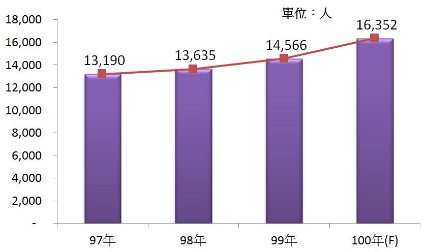 圖3 96年~100年我國專門設計服務業之從業人員數