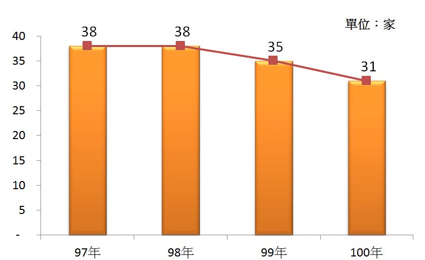 圖1 97年~100年我國基金管理業之營利事業家數
