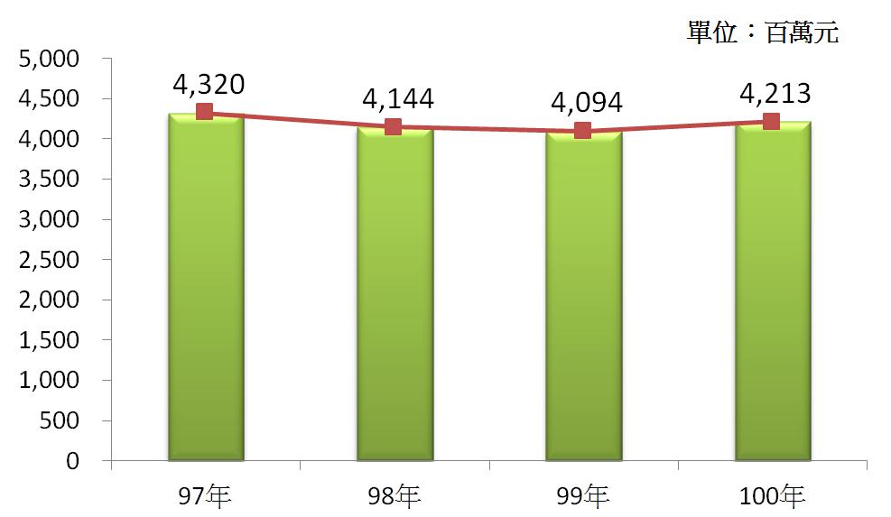 3 97年~100年我國成衣及服飾品製造業之營業額