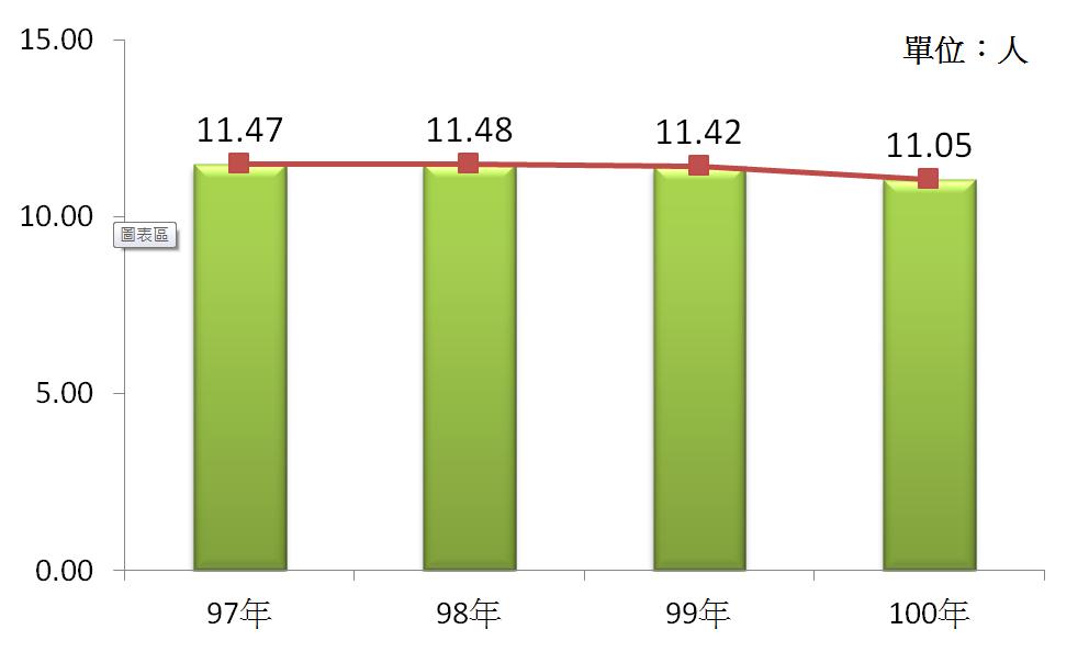 圖5 97年~100年我國成衣及服飾品製造業之平均各家從業人數