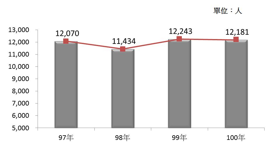 圖3 97年~100年我國殯葬業之從業人員數