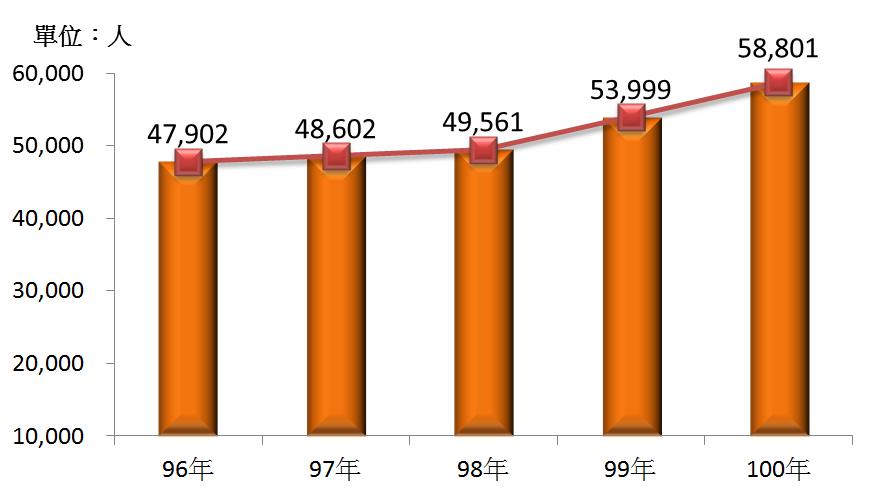 圖2 96年~100年我國住宿服務業之從業人口