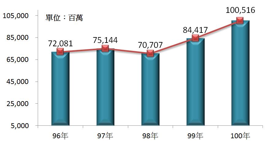 圖3 96年~100年我國住宿服務業之營業額