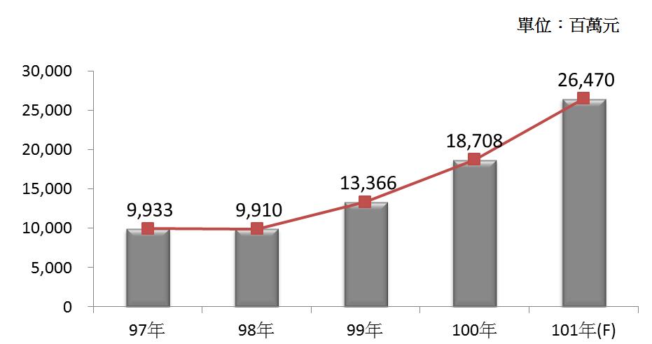 圖2 97年~101年我國殯葬業之營業額