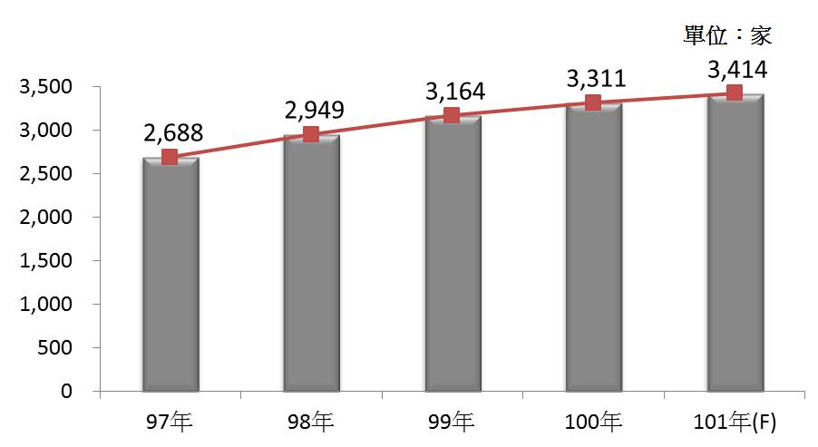 圖1 97年~101年我國殯葬業之營利事業家數