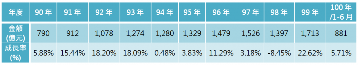 表1 90年~100年我國汽車零件外銷金額統計