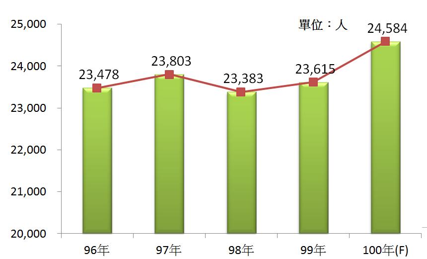 圖3 96年~100年我國旅行業之從業人員數
