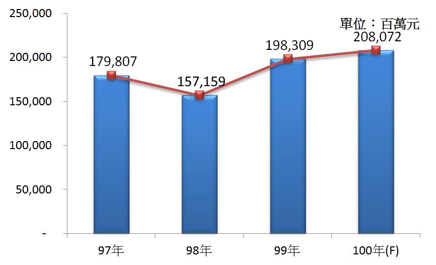 圖2 97年~100年我國汽車零件製造業之總體營收