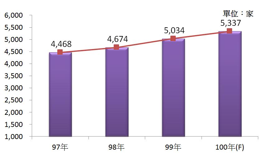 圖1 97年~100年我國專門設計服務業之營利事業家數