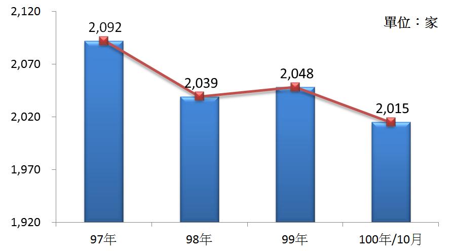圖1 97年~100年我國汽車零件製造業之營利事業家數