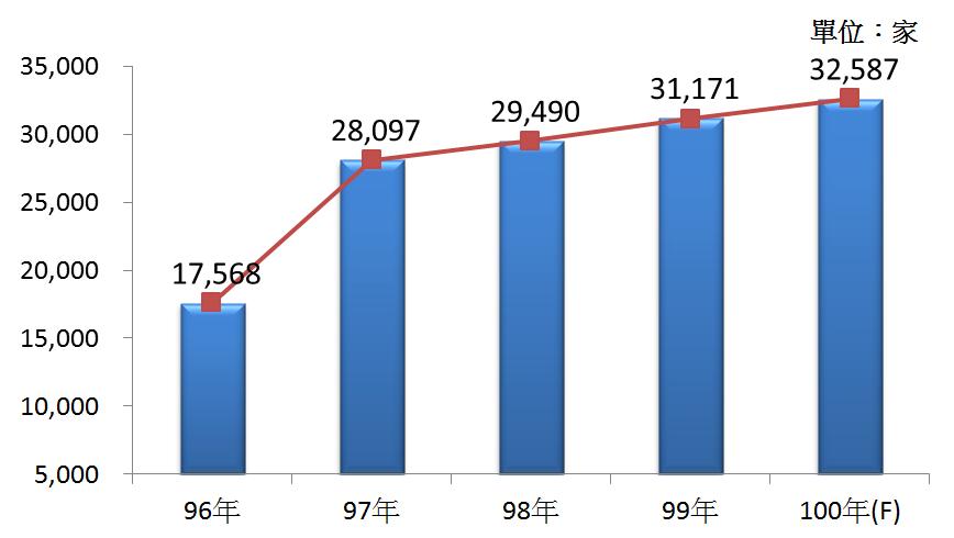 圖1 96年~100年我國食品、飲料及菸草製品批發業之營利事業家數