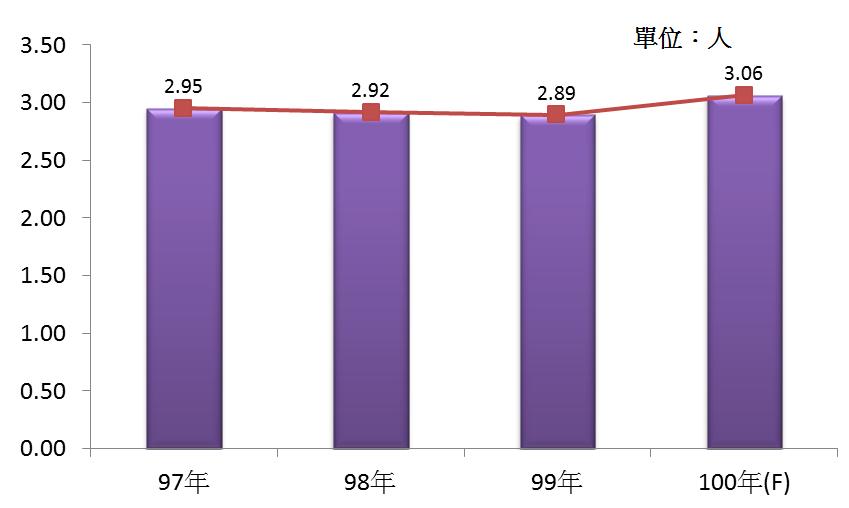 圖4 97年~100年我國專門設計服務業之平均各家從業人數