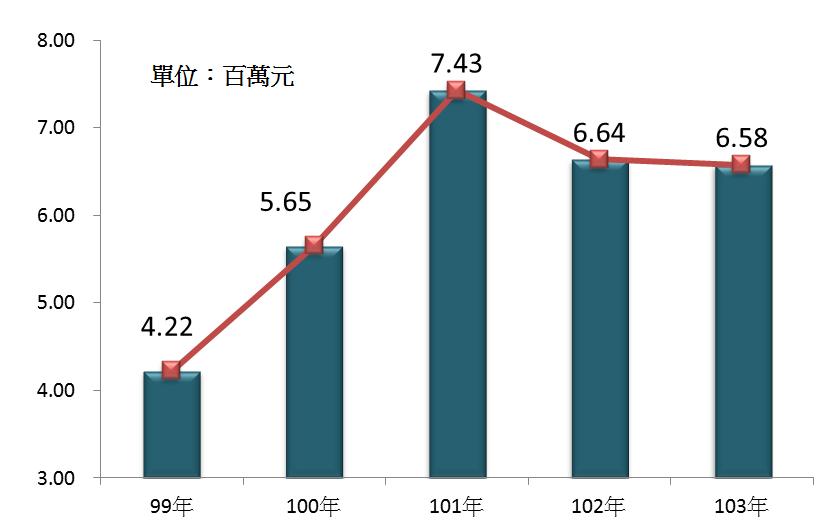圖3 99年~103年我國殯葬服務業之平均各業者營業額