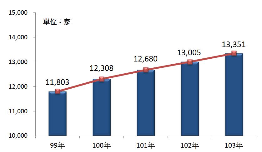 99年~103年我國廣告業之營利事業家數